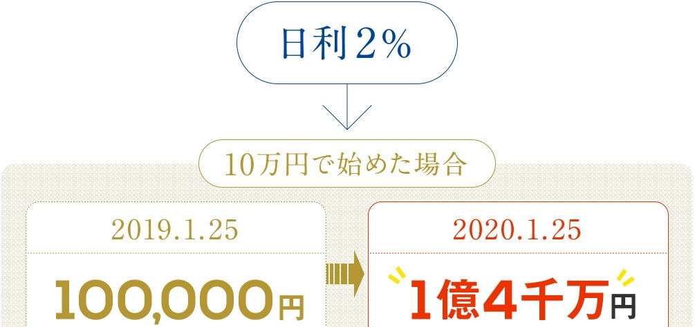 """10万円から始めたら1年間で1億4千万円だとアピールする画像"""""""""""