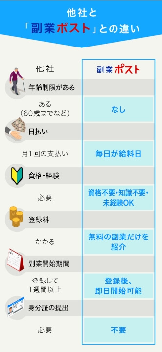 """副業ポストと他社との違いが記載された画像"""""""""""