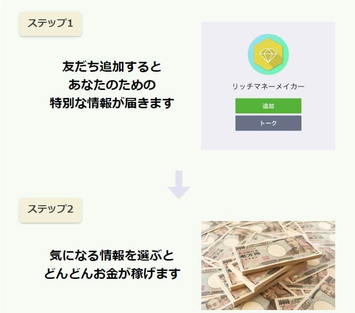 """LINEを登録すると情報が届く、気になる情報を選ぶとお金が稼げると書かれた画像"""""""""""