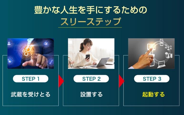 """豊かな人生を手にするための3ステップと書かれた画像"""""""""""